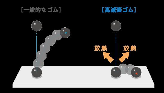 一般的なゴムと高減衰ゴムの比較