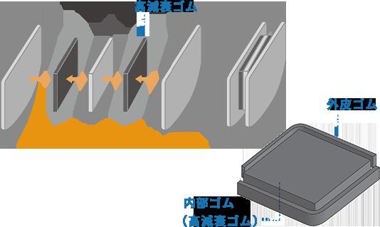 加硫接着の図解