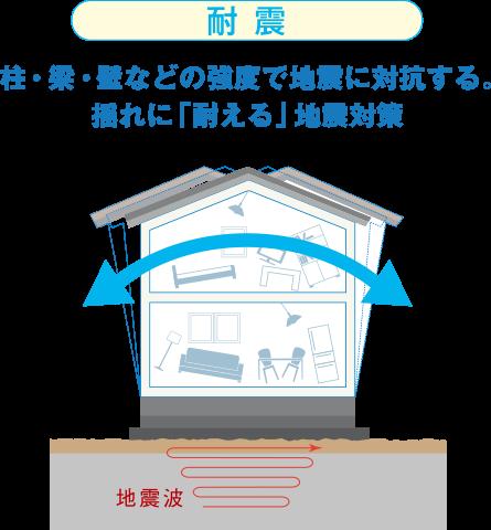 耐震 柱・梁・壁などの強度で地震に対抗する。揺れに「耐える」地震対策