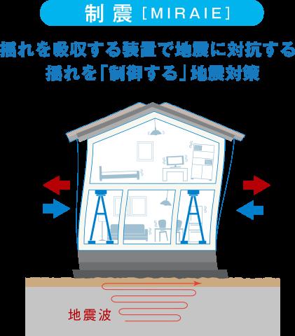 制震 揺れを吸収する装置で地震に対抗する。揺れを「制御する」地震対策