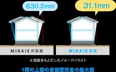 実験をもとにしたイメージイラスト(位階の上部の層間変形量の最大値)