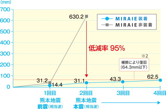 MIRIE装着・非装着の比較グラフ